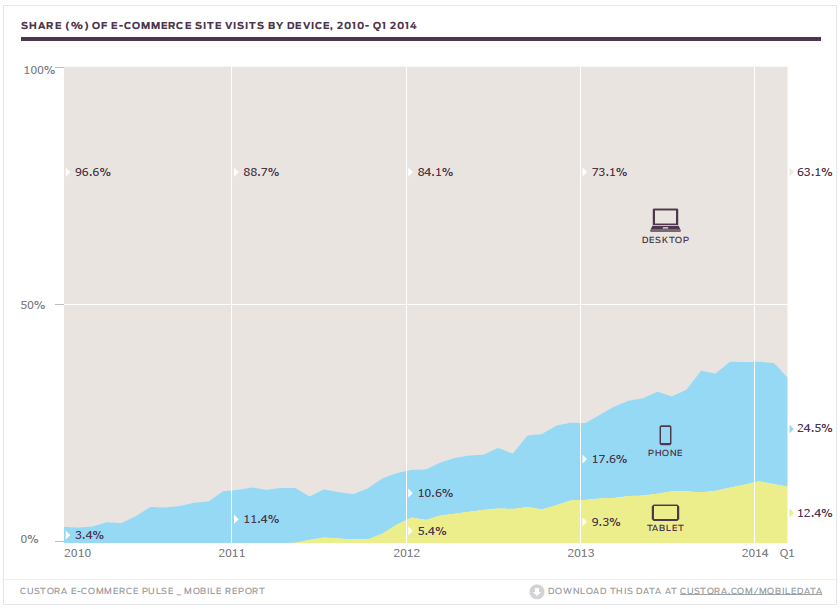 eCommerce Pulse Report Graph