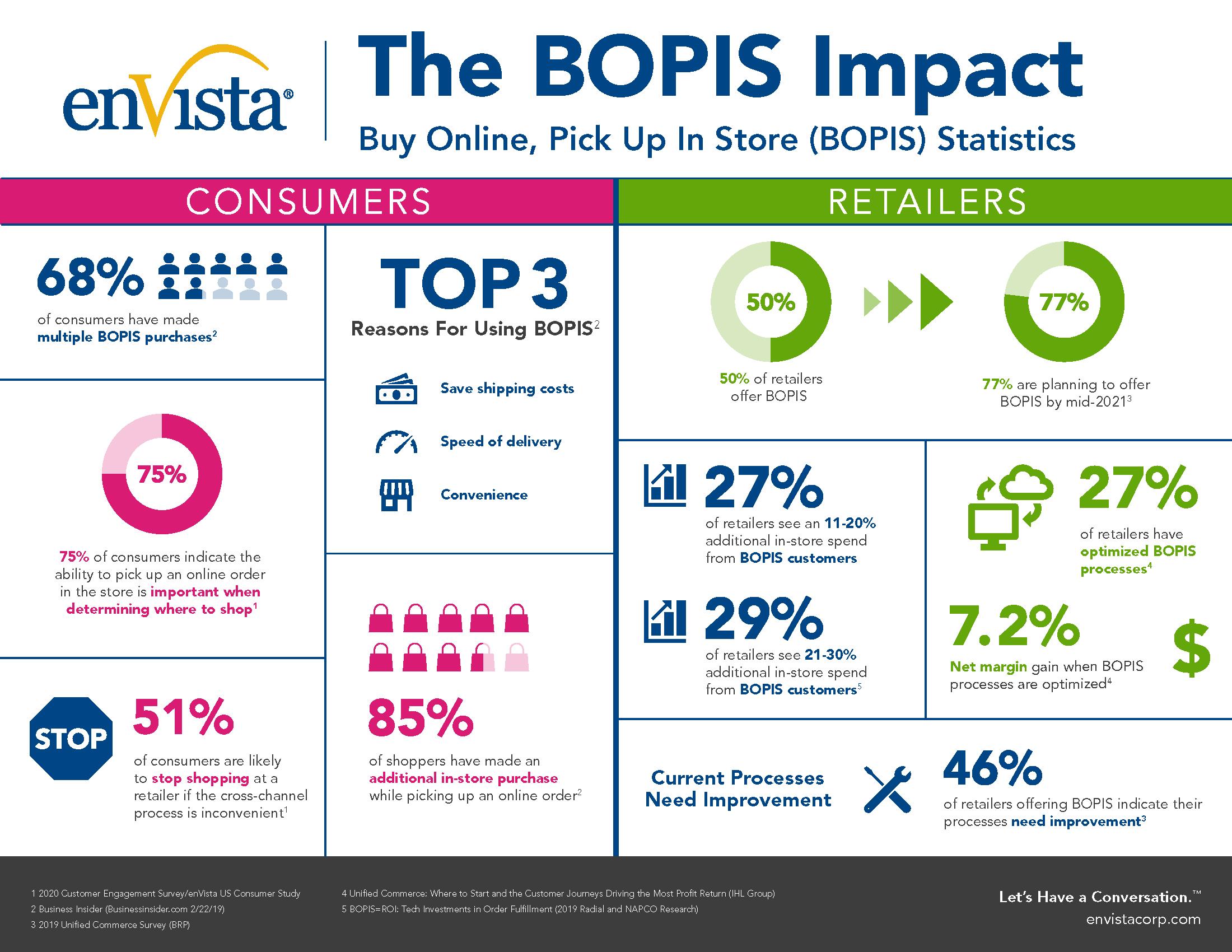 BOPIS_Infographic
