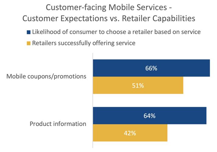 Customer Expectations vs Retailer Capabilities