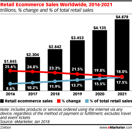 emarketer graphic