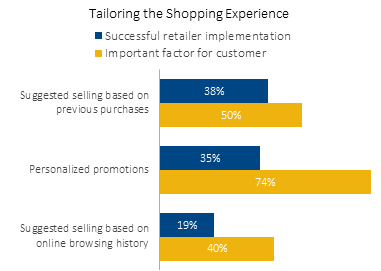 Tailoring the Shopping Experience