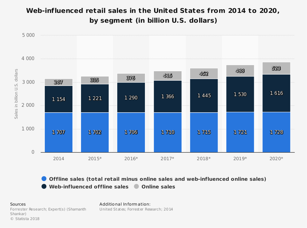 online retail sales influence graphic