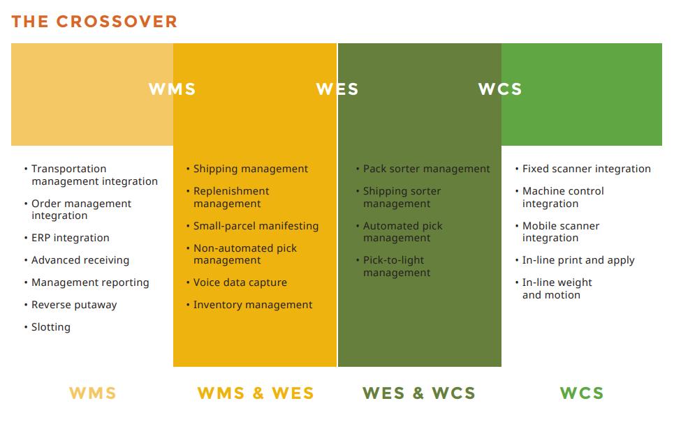 wms vs. wes vs. wcs