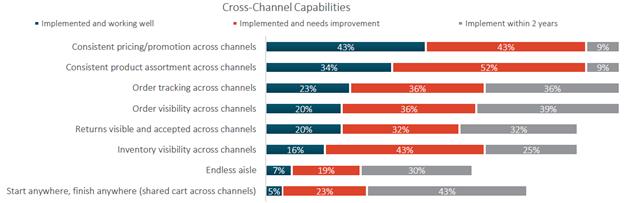 Cross-Channel Capabilities